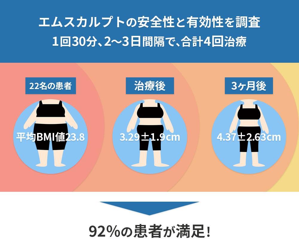 エムスカルプトの安全性と有効性を調査 1回30分、2~3日間隔で、合計4回治療